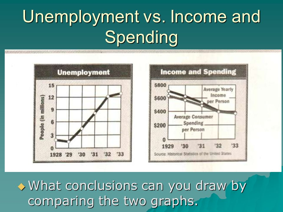 Unemployment vs. Income and Spending