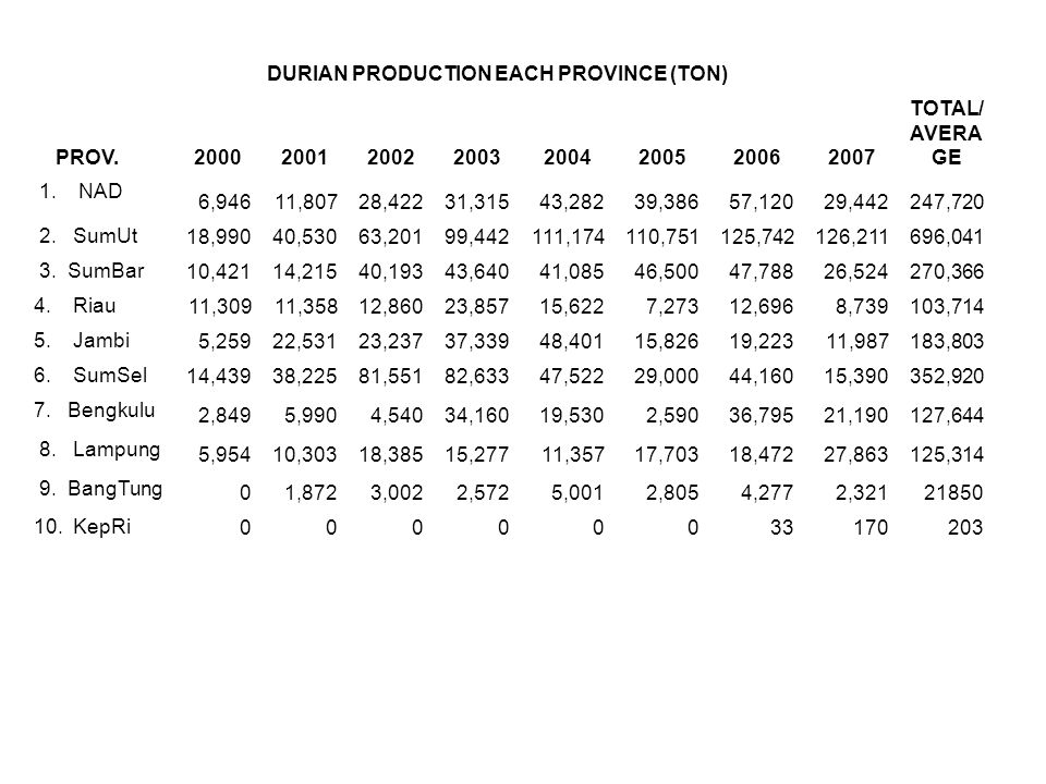 DURIAN PRODUCTION EACH PROVINCE (TON)