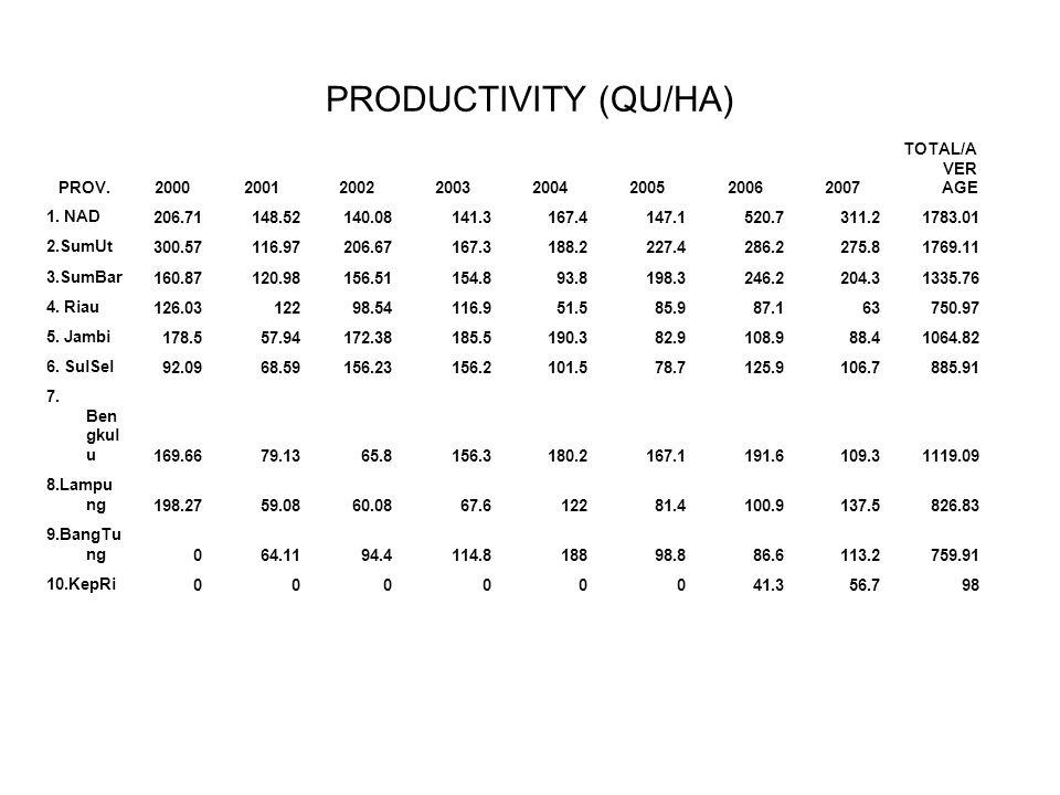 PRODUCTIVITY (QU/HA) PROV. 2000 2001 2002 2003 2004 2005 2006 2007