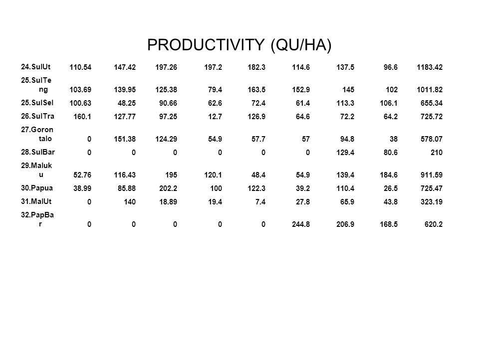 PRODUCTIVITY (QU/HA) 24.SulUt 110.54 147.42 197.26 197.2 182.3 114.6