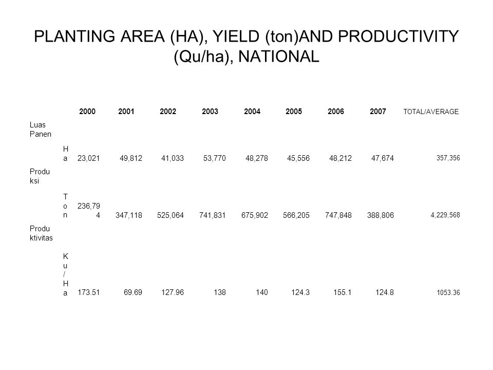 PLANTING AREA (HA), YIELD (ton)AND PRODUCTIVITY (Qu/ha), NATIONAL