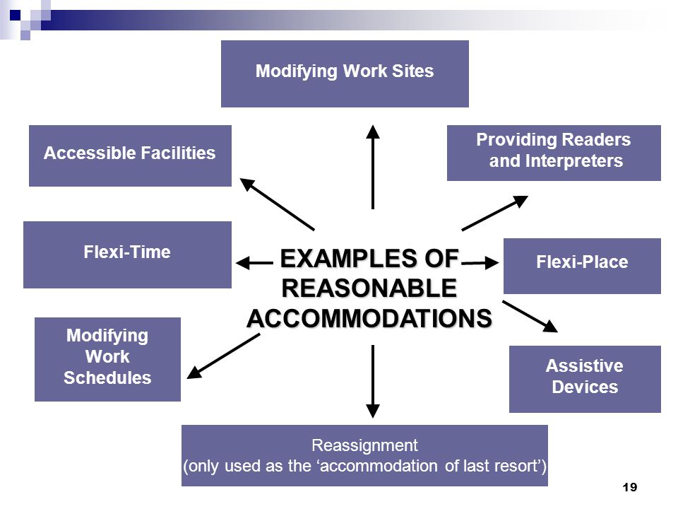 Accessible Facilities EXAMPLES OF REASONABLE ACCOMMODATIONS