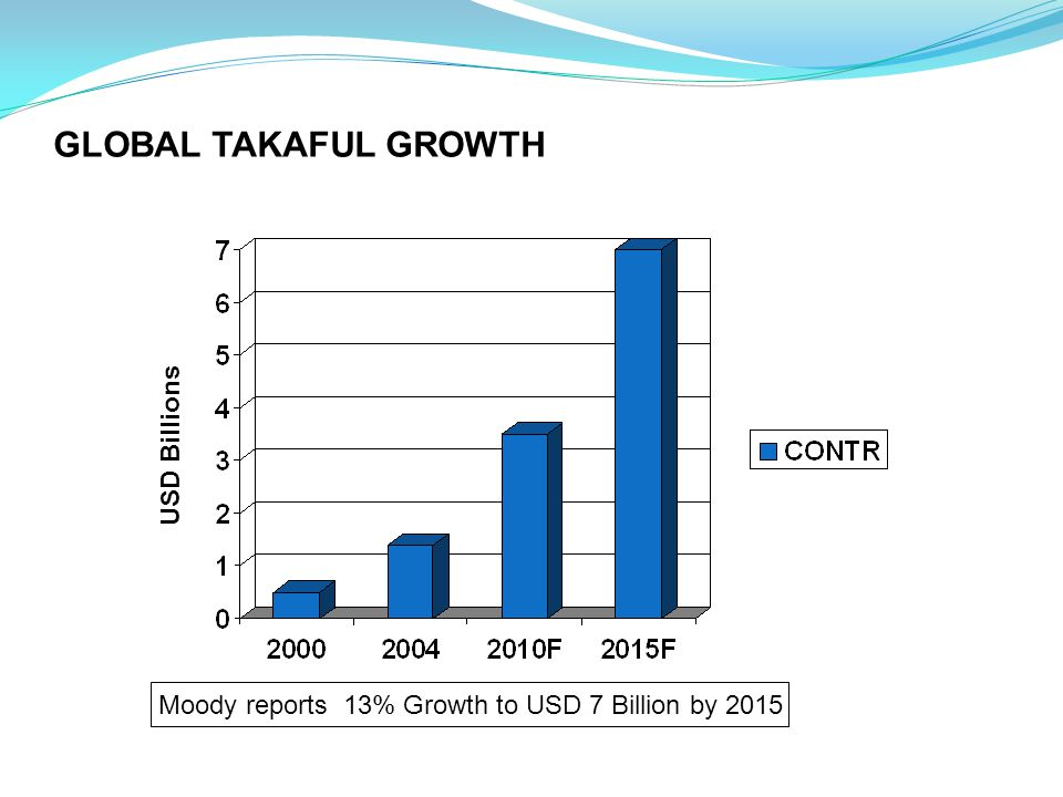 Moody reports 13% Growth to USD 7 Billion by 2015