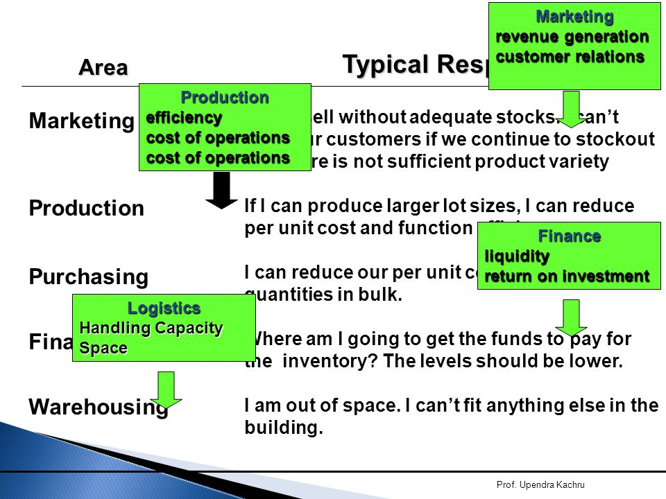 Typical Response Area Marketing / Sales Production Purchasing Finance