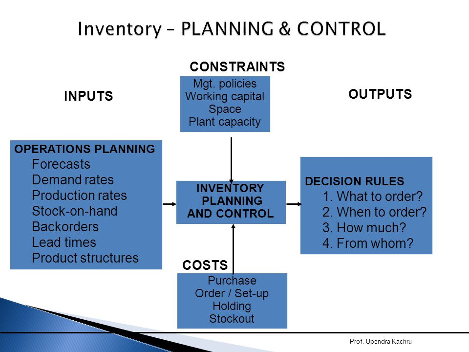 Inventory – PLANNING & CONTROL