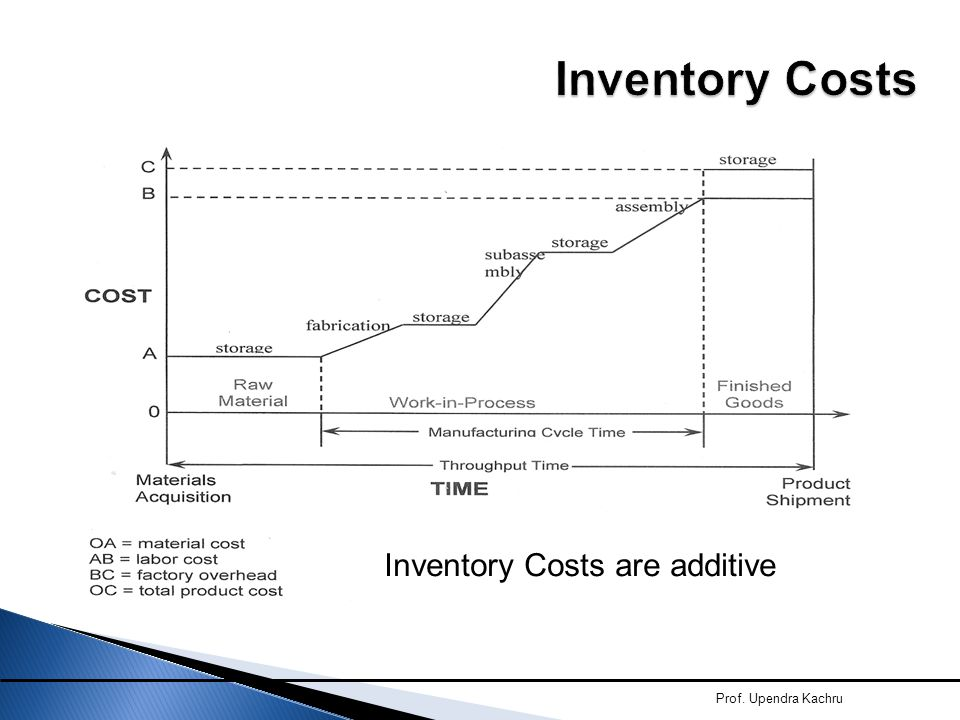 Inventory Costs Inventory Costs are additive Prof. Upendra Kachru