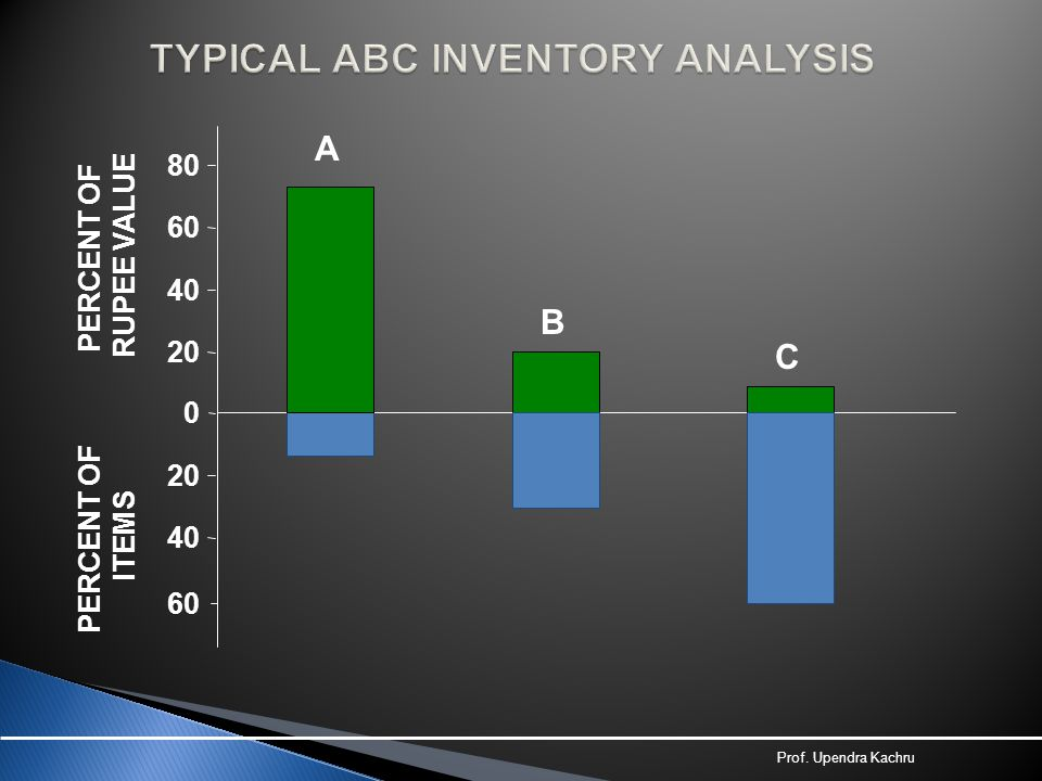 TYPICAL ABC INVENTORY ANALYSIS