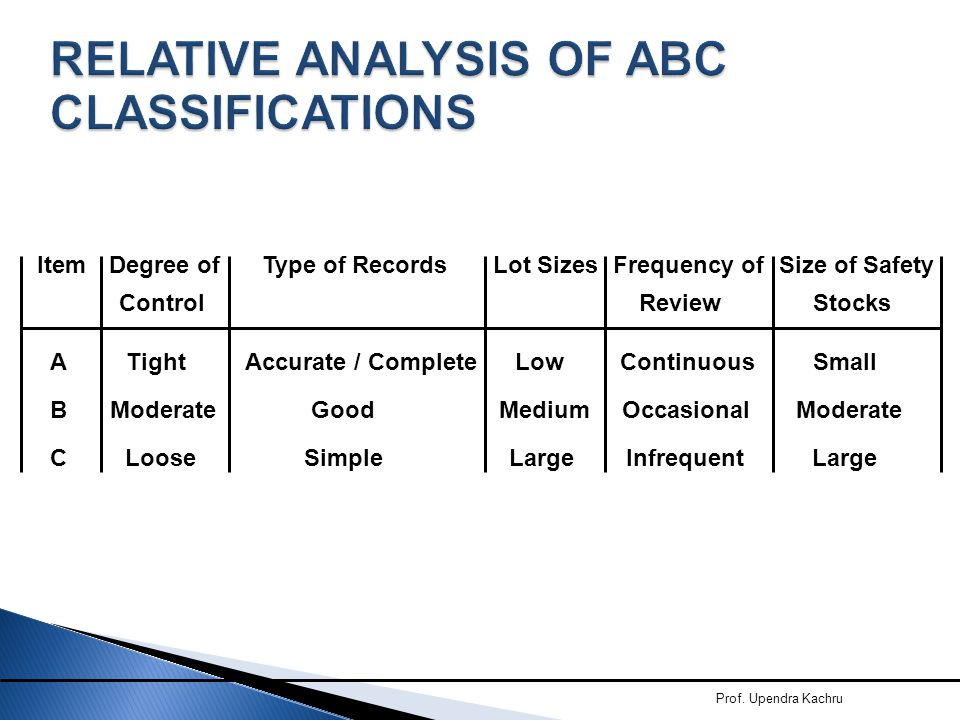 RELATIVE ANALYSIS OF ABC CLASSIFICATIONS