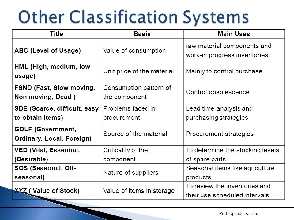 Other Classification Systems