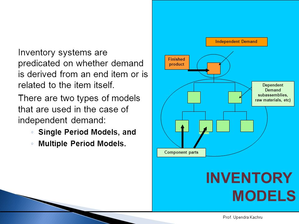 INVENTORY MODELS. E(1) Independent Demand. Dependent Demand. subassemblies, raw materials, etc)