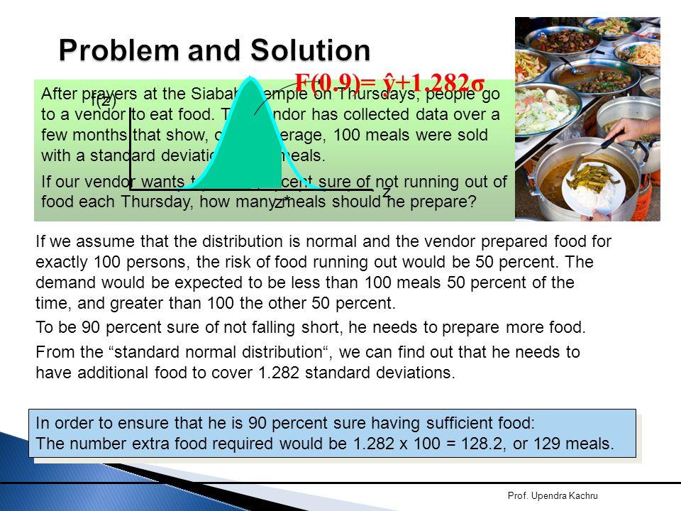 Problem and Solution F(0.9)= ŷ+1.282σ f(z) z z*