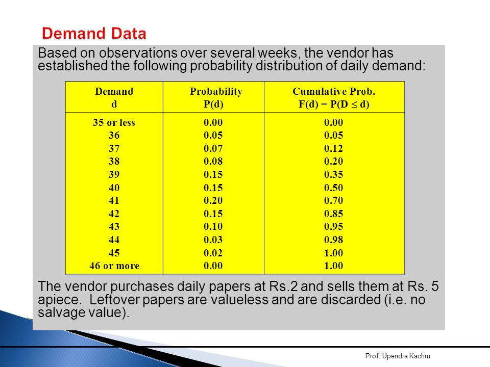 Demand Data Based on observations over several weeks, the vendor has established the following probability distribution of daily demand: