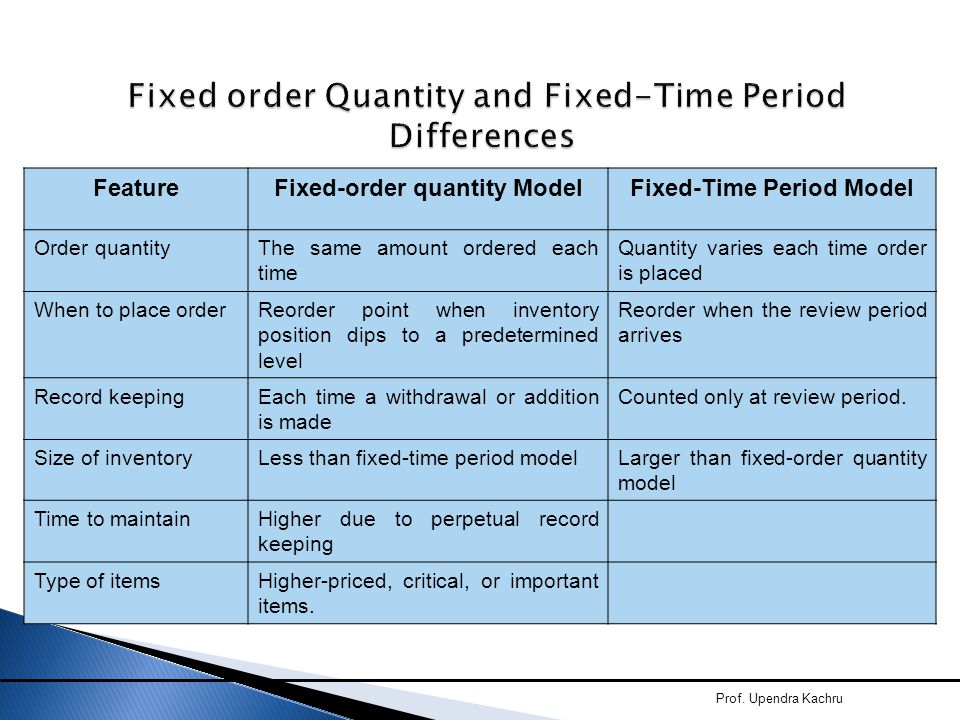 Fixed order Quantity and Fixed-Time Period Differences