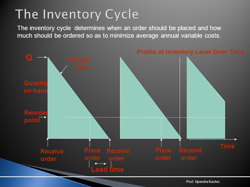 The Inventory Cycle Q Usage rate Lead time