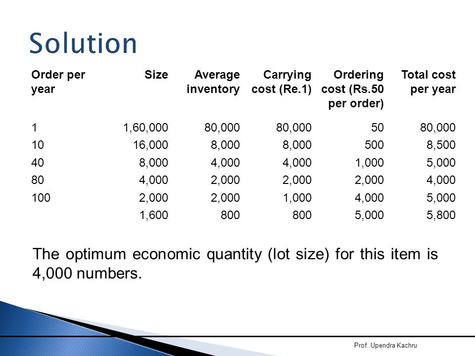 Solution Order per year. Size. Average inventory. Carrying cost (Re.1) Ordering cost (Rs.50 per order)