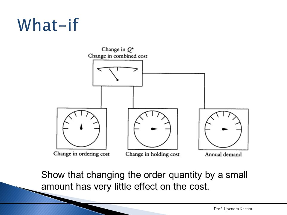 What-if Show that changing the order quantity by a small amount has very little effect on the cost.