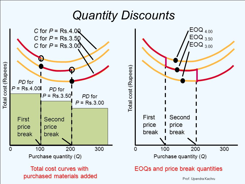 Total cost curves with purchased materials added