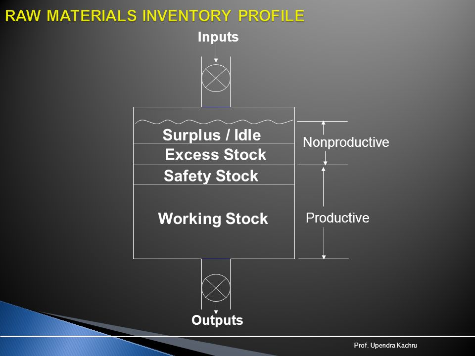 RAW MATERIALS INVENTORY PROFILE