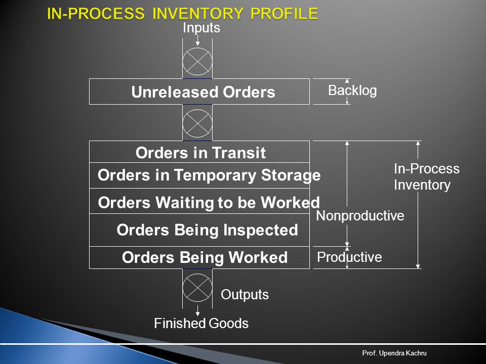 IN-PROCESS INVENTORY PROFILE