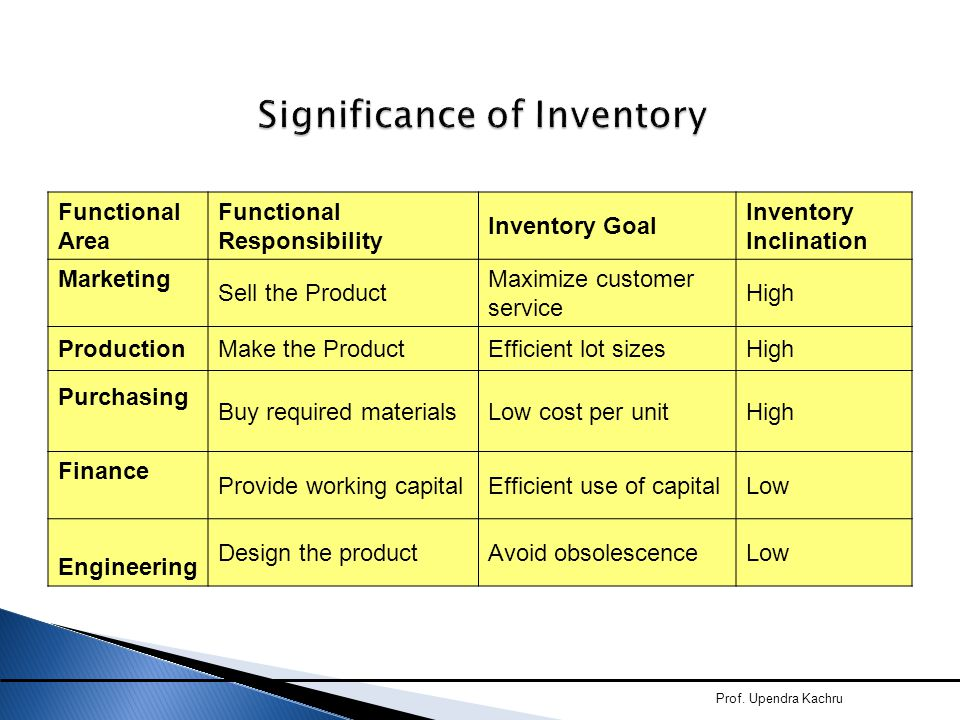 Significance of Inventory