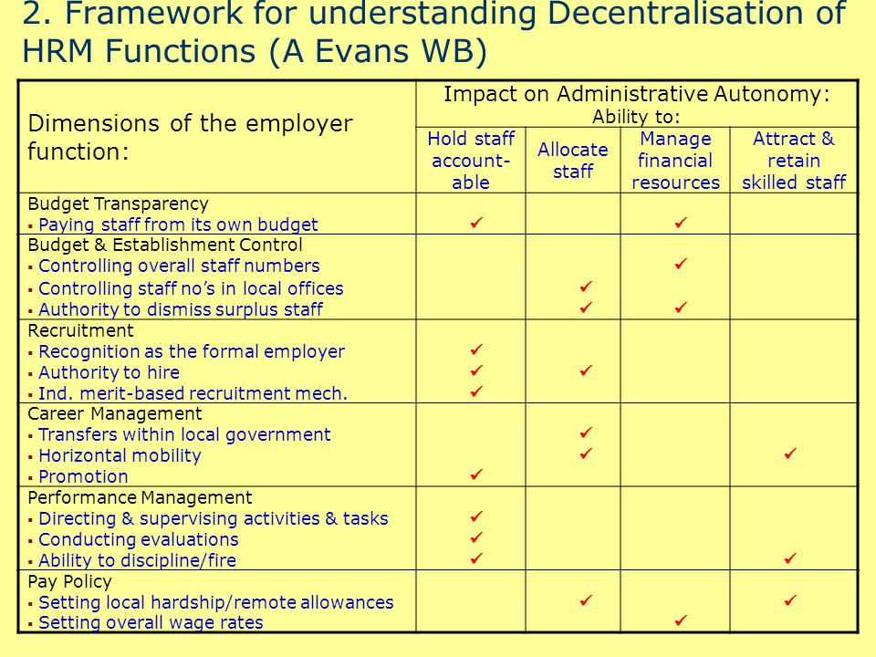 2.Suggested functions most critical to decentralization