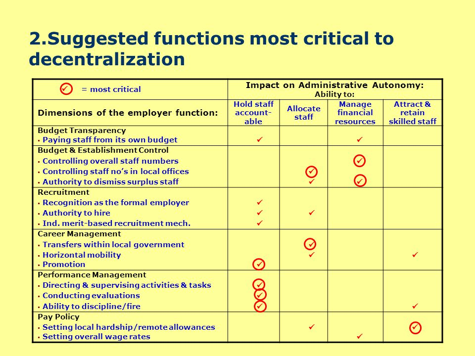 3.Decentralisation of HRM in TZ and Uganda