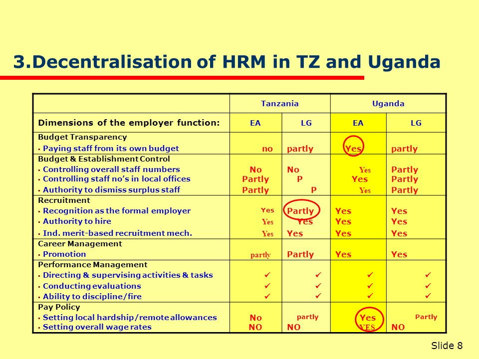 4. Study of HRM practices in TZ and UG