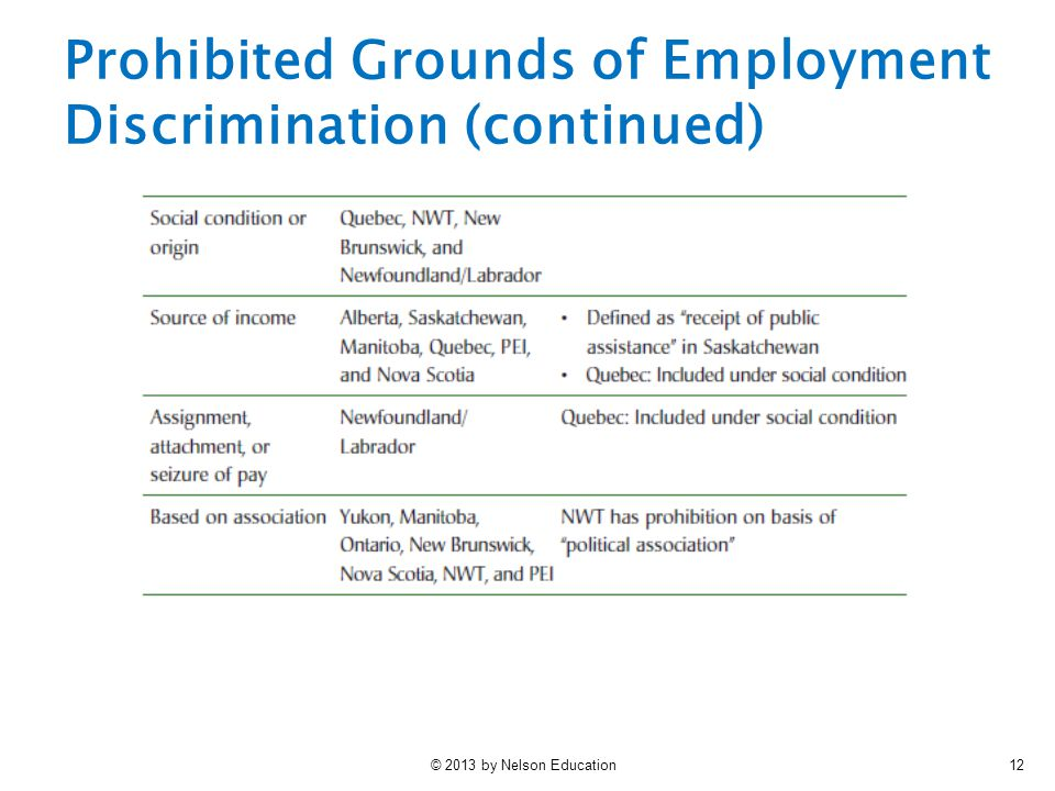 Prohibited Grounds of Employment Discrimination (continued)