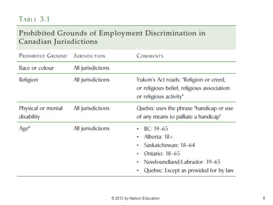 Table 3.1 (p. 72) compares prohibited grounds of discrimination across federal, provincial, and territorial jurisdictions, listing 19 prohibited grounds of employment discrimination found across these jurisdictions.