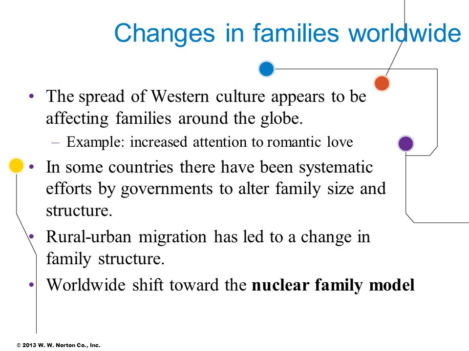 how changes to marriage and family will change american society The last century has seen a transformation of marriage and family life  marriage  has changed more in the last 30 years than in the previous 3,000  in society's  coercive power over personal life—means divorce will not  americans are  adapting remarkably to the changes in marriage and family life.