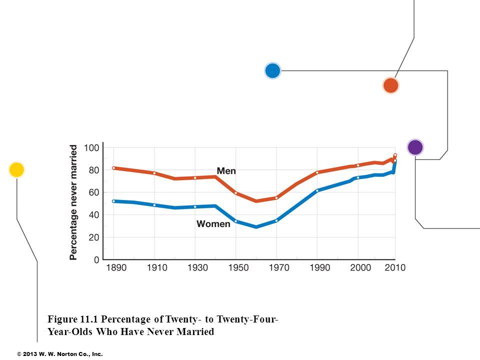 Figure 11.1 Percentage of Twenty- to Twenty-Four-