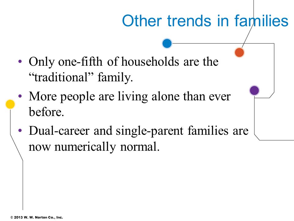 Other trends in families