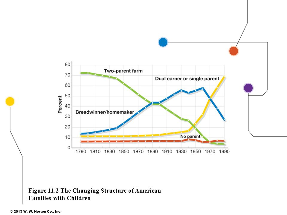 Figure 11.2 The Changing Structure of American Families with Children