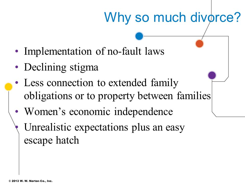 Why so much divorce Implementation of no-fault laws Declining stigma