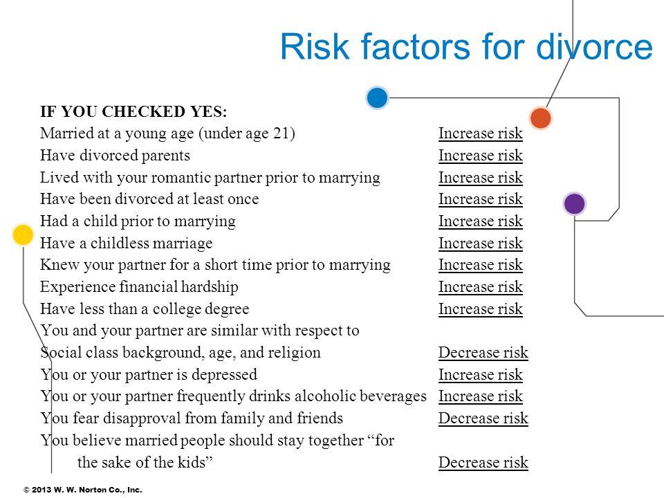 Risk factors for divorce