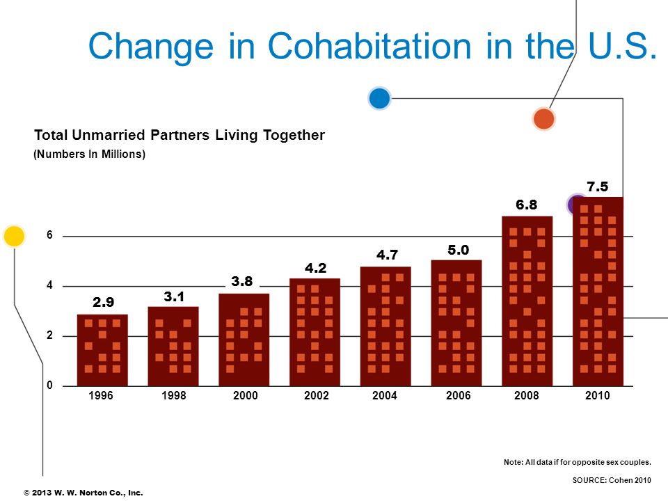 Change in Cohabitation in the U.S.