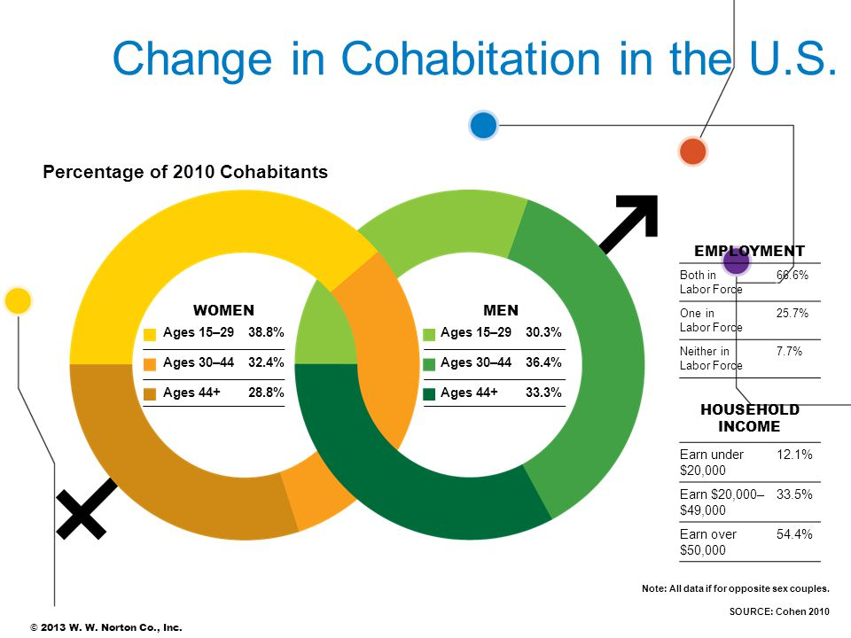 marriage and cohabitation changes in the The change from marriage to cohabitation as the most popular form of first relationship had occurred by the early 1980s, allowing trends in the nature of cohabiting relationships themselves to cohabitation: an alternative to marriage.