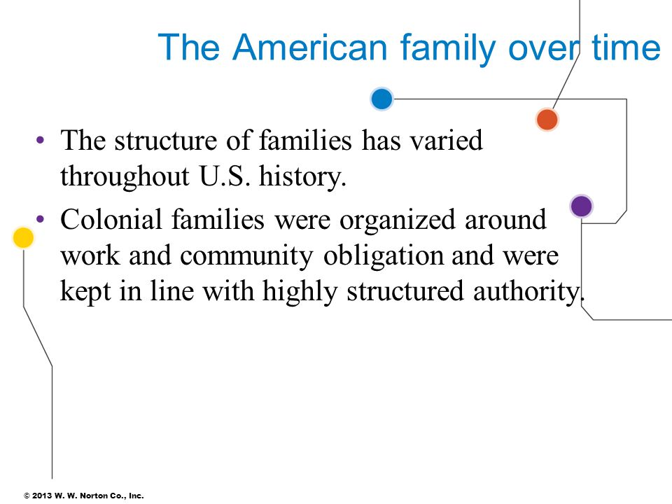 The American family over time