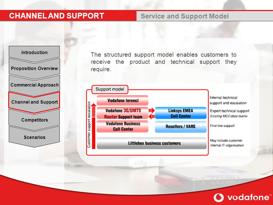 Service and Support Model