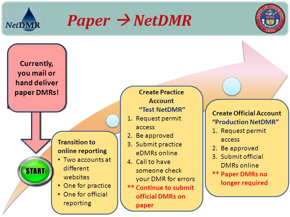 Paper  NetDMR Currently, you mail or hand deliver paper DMRs!