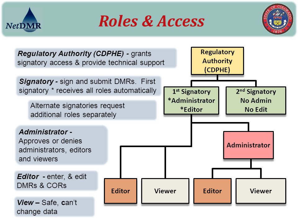 Regulatory Authority (CDPHE)