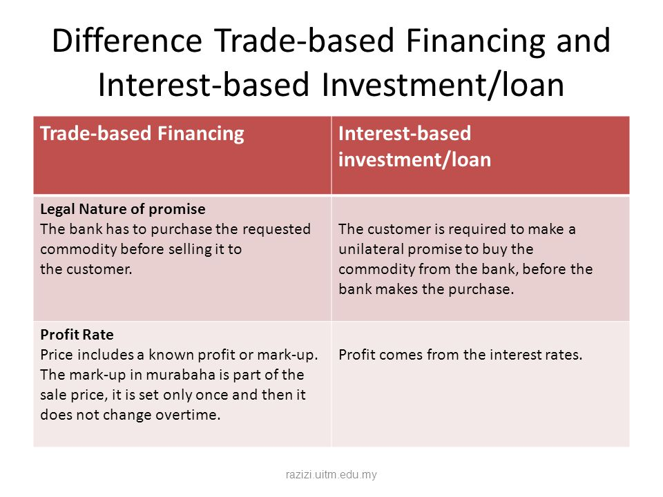 Difference Trade-based Financing and Interest-based Investment/loan
