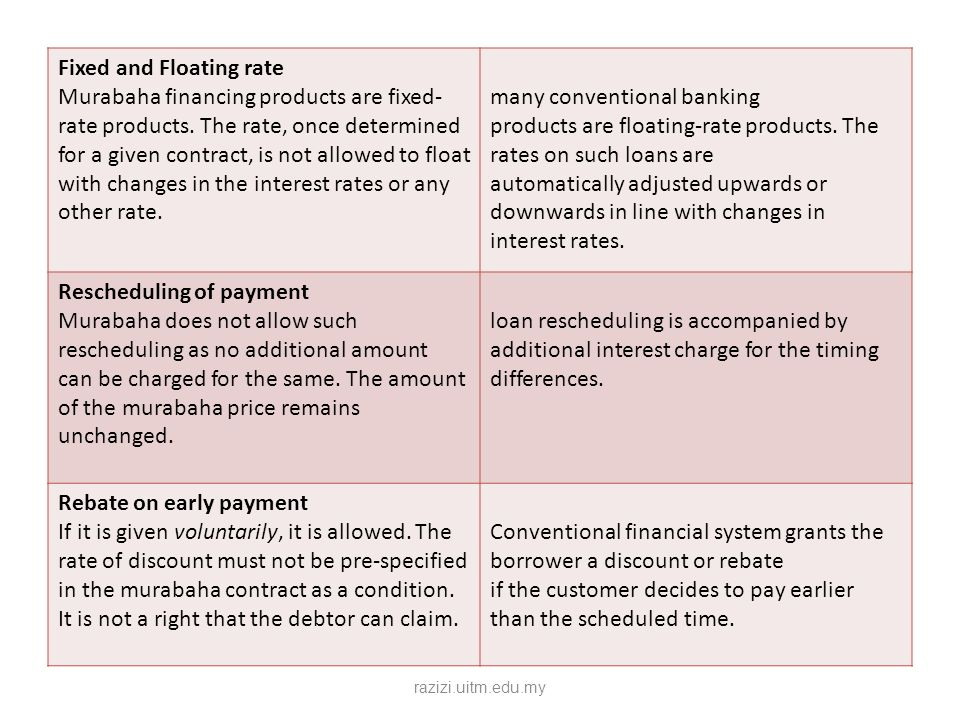 Fixed and Floating rate