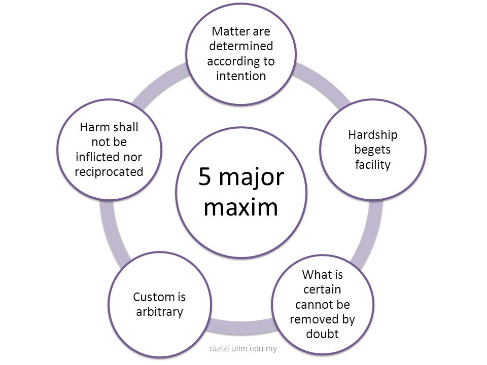 5 major maxim Matter are determined according to intention