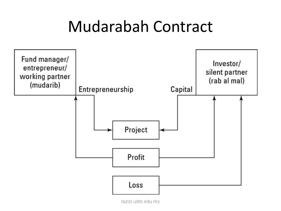 Mudarabah Contract razizi.uitm.edu.my
