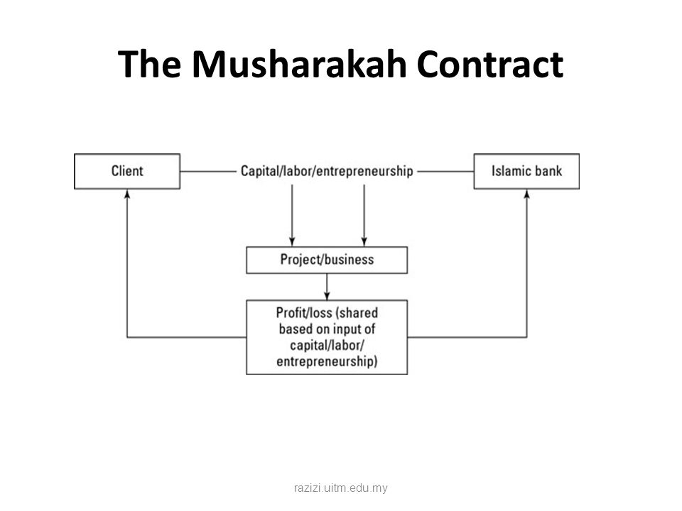 The Musharakah Contract