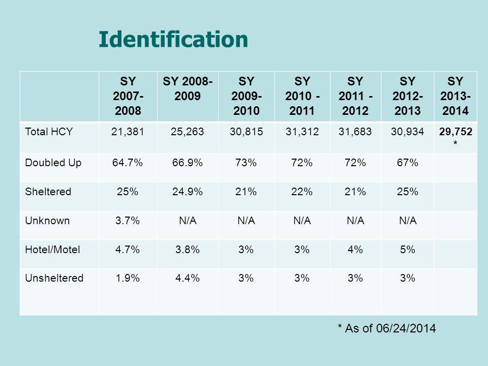 Identification SY 2007-2008 SY 2008-2009 SY 2009-2010 SY 2010 - 2011