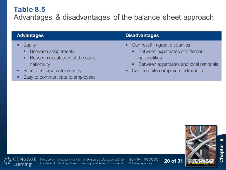 Table 8.5 Advantages & disadvantages of the balance sheet approach
