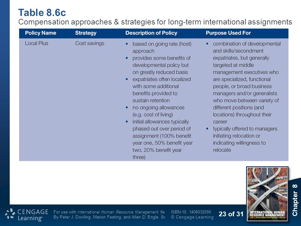 Table 8.6c Compensation approaches & strategies for long-term international assignments