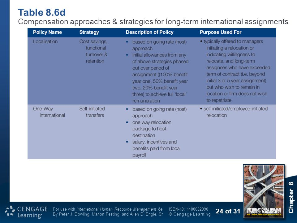 Table 8.6d Compensation approaches & strategies for long-term international assignments